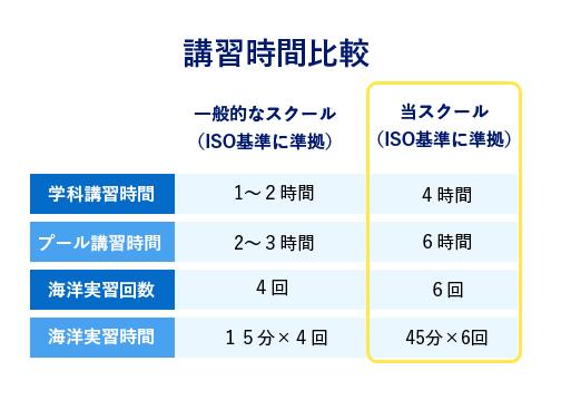講習時間の比較表